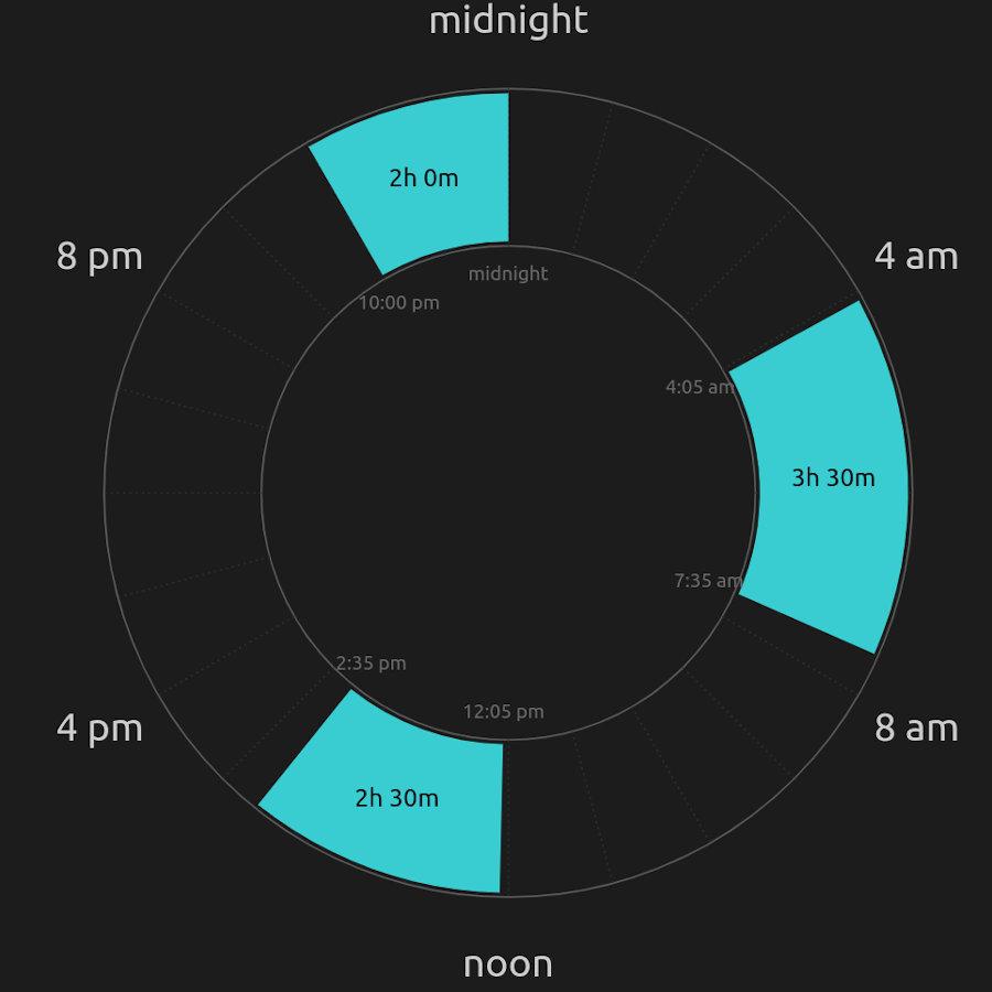 Polyphasic sleep