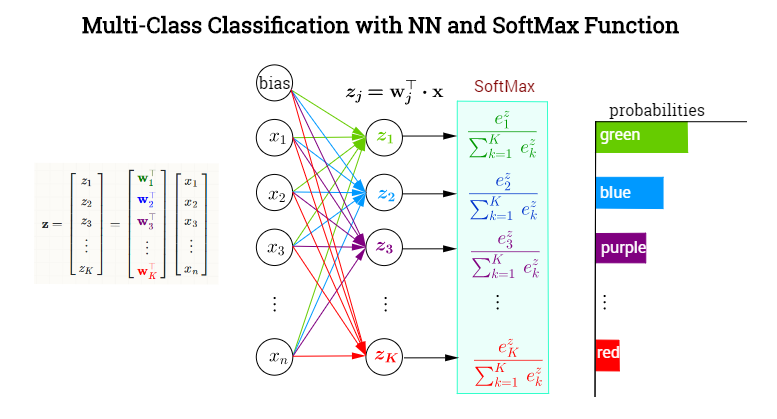 Multi class clasification with softmax